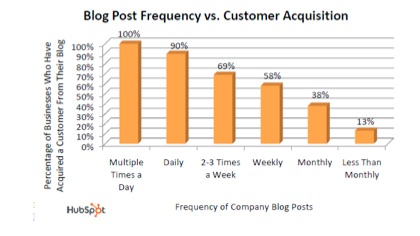 Blog post frequency chart
