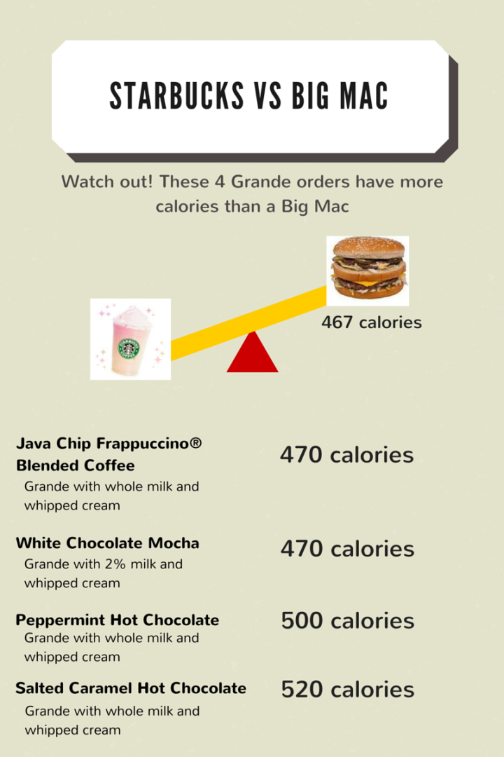 Starbucks vs Big Mac